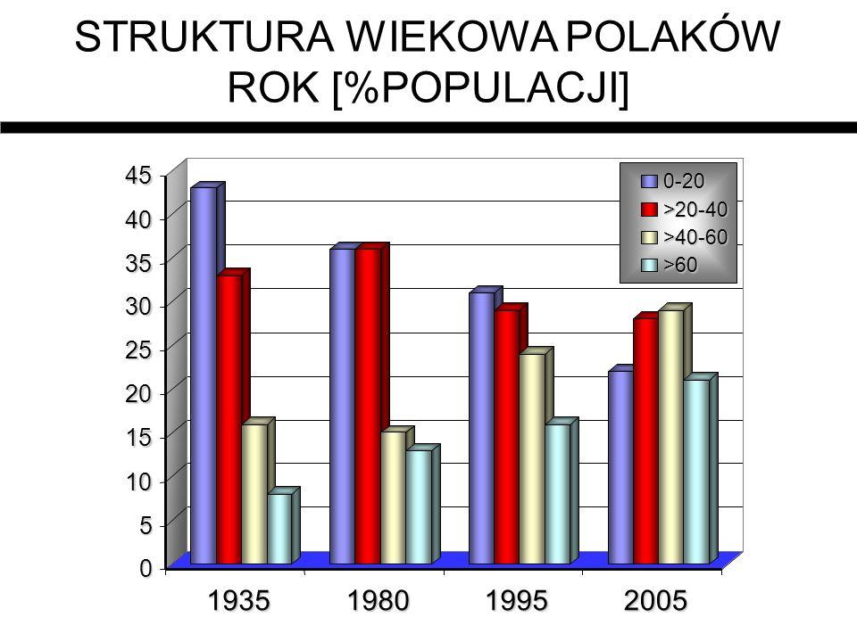 STRUKTURA WIEKOWA POLAKÓW ROK [%POPULACJI]